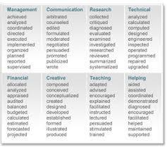 resume action verbs list   microsoft word   web table    doc   job    resume action verbs list   microsoft word   web table    doc