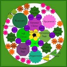 Small Picture An Herb Garden Plan Herbs garden Herbs and Garden landscaping