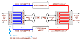 how air conditioners work   archtoolbox comdiagram of how air conditioners work