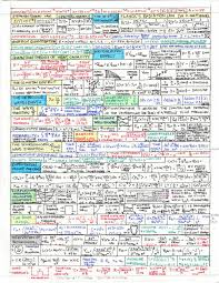 home of all physics cheat sheets cfa harvard edu home of all physics cheat sheets i m not taking physics next term but this will help when i need them in a few years or so