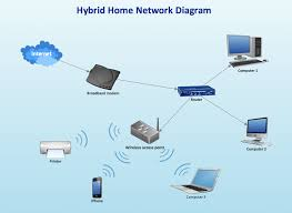 wireless network diagram examples   home area networks  han    hybrid ethernet router   wireless access point network diagram