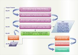 workflow diagram software   create workflow diagrams rapidly with    workflow diagram  middot  process workflow