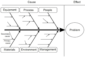 how root cause analysis can transform livesfishbone diagram in root cause analysis