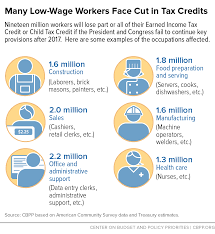 saving key provisions of pro work tax credits would help wide many low wage workers face cut in tax credits