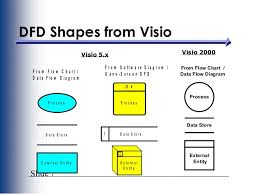 how to data flow diagramslide  dfd elements    slide  dfd shapes from visio