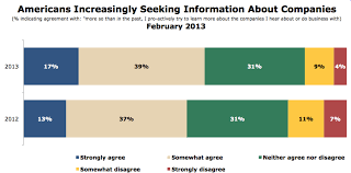 consumers researching companies online local marketing solutions seek information online