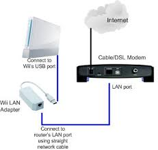 using wii lan adapter to access internet through wired network connect wii to wired network modem