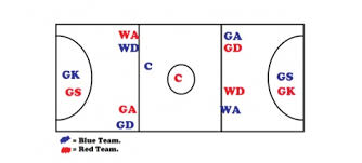 the night of netballthis is a diagram of the positions