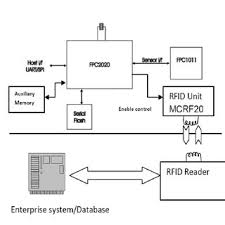 (PDF) <b>Access</b> control using <b>fingerprint</b> authentication processor and ...
