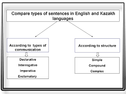 types of sentences in english and kazakh languages online compare types of sentences in english and kazakh languages according to types of communication according to structure declarative simple interrogative