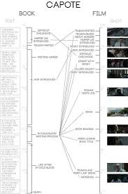 Analysis of the Films In Cold Blood  Capote  and their     remix    data M Regan Capote