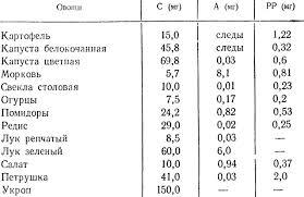 <b>Овощи</b> [1981 Лабзина А.Я., Васильченко Е.В. - Обслуживающий ...