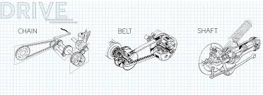 Chain Vs <b>Belt</b> Vs Shaft <b>Drive</b>: <b>Motorcycle</b> Final <b>Drive</b> Systems ...