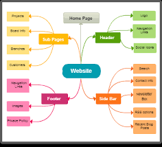 online diagram examples  made with creately   creately   lessonpathstry mind map templates  image caption