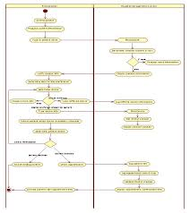 uml diagrams for hospital management   it kakauml activity diagram for hospital management doctor appointment