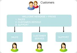 hosted ivr platform for your business   interactive voice response    hosted ivr platform for your business   interactive voice response flow chart
