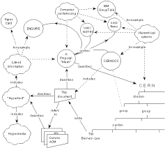 the history of the internet in a nutshell  the proposal for the world wide web