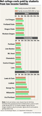 what do oregon students from low income families really pay for low income students who opt for the university of portland on the other hand could end up paying a lot compared to other private universities and