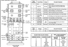 2000 ford ranger power distribution box diagram 2000 94 explorer fuse box diagram 94 auto wiring diagram schematic on 2000 ford ranger power distribution