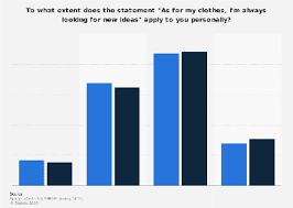 • Opinion on searching for <b>new fashion</b> ideas Germany <b>2015</b> | Statista