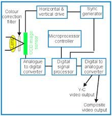 cameras   cctv informationccdcolourcblock png  diagram