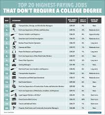 the 20 highest paying jobs that don t require a college degree highest paying jobs that don t require a college degree