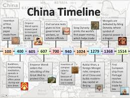 timeline examples lessons teach d a t a scholars interactive timelines