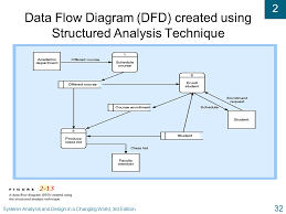 chapter   approaches to system development systems analysis and     systems analysis and design in a changing world  rd edition  data flow diagram
