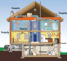 hvac   energy educationdiagram of hvac system and vents in home