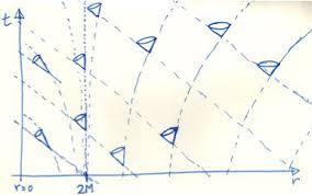 Afbeeldingsresultaat voor space time cone