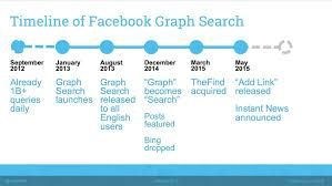 brave new world the future of search thoughtworks facebook graph search timeline