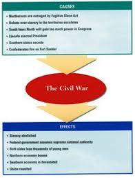 Tiqqun introduction to civil war essay JFC CZ as Effects of the civil war essay