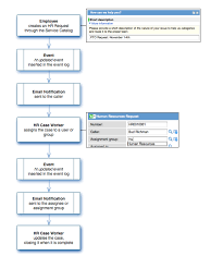 human resources management   servicenow wiki   process diagram  hr process png