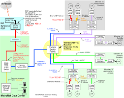 syracuse metronet   technical information   isp network diagramip configuration