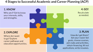 academic and career planning green bay area public school four stages of student s academic and career planning
