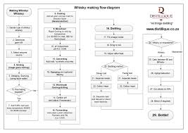 distillique beverages  pty  ltd   how to make proper whisky   a    whisky making flow diagram