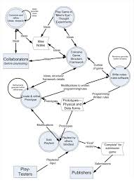 image  jpgfigure   process of game design expresses the process a different way  in data flow diagram terms borrowing from systems analysis