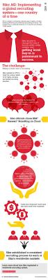 sika ag established a consistent recruiting process on a global sika ag established a consistent recruiting process on a global scale using ibm kenexa brassring