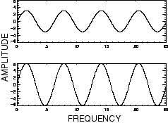noaa ocean explorer  sounds in the sea   diagram of two waves    diagram of two waves that have the same frequency but different amplitudes