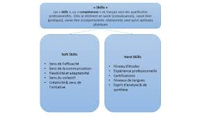 hard skills soft what the how develop soft skills individuals hard skills soft what the soft skills comment analyser candidat