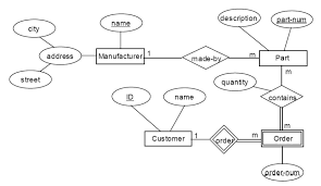 entity relationship diagram to relational schema   exercise     entity relationship diagram exercise