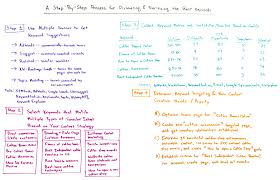 a step by step process for discovering and prioritizing the best step by step process for discovering and prioritizing the best keywords whiteboard