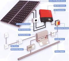 off grid projects solar panel systems projects diy power Simple Solar Power System Diagram off grid projects solar panel systems solar power system diagram