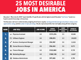 most desirable jobs in america business insider