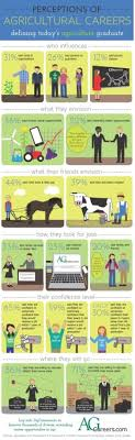 infographic perceptions of agriculture careers college infographic perceptions of agriculture careers in addition to hundreds of recent farming and agriculture news articles view up to date crop reports