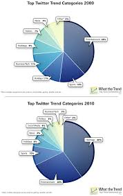 Twitter trends and the evolution of a meme - Adam Kleinberg - Traction via Relatably.com