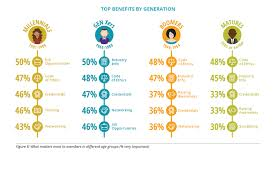 the obvious benefit that young members are looking for top benefits by generation
