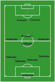 soccer player positions in picture  diagram of positions