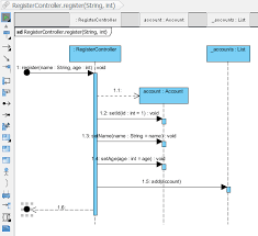 reverse engineering sequence diagram from java source codesequence diagram formed