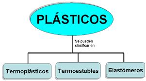 Resultado de imagen para los plasticos